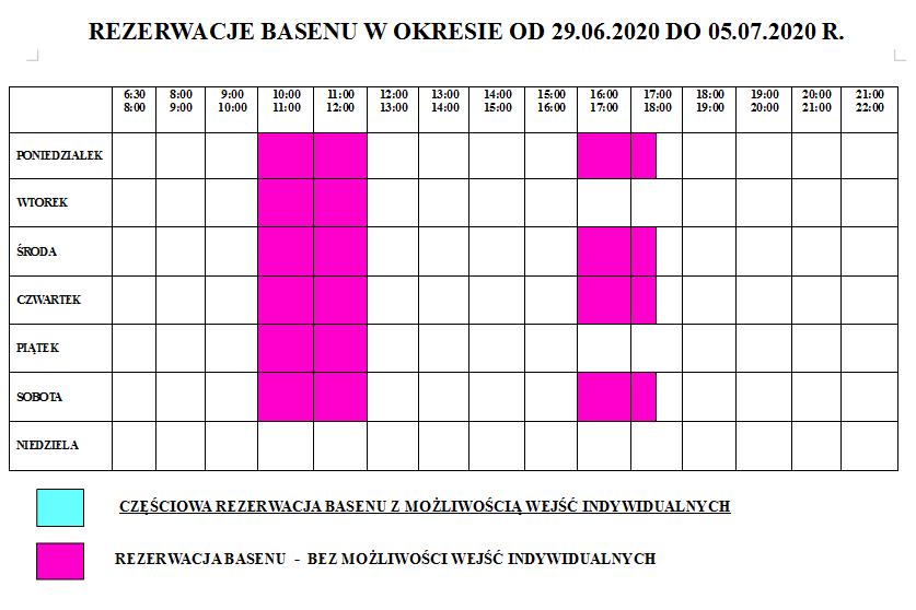 Grafik wejść indywidualnych w okresie od 29.06.2020 – 5.07.2020 r.